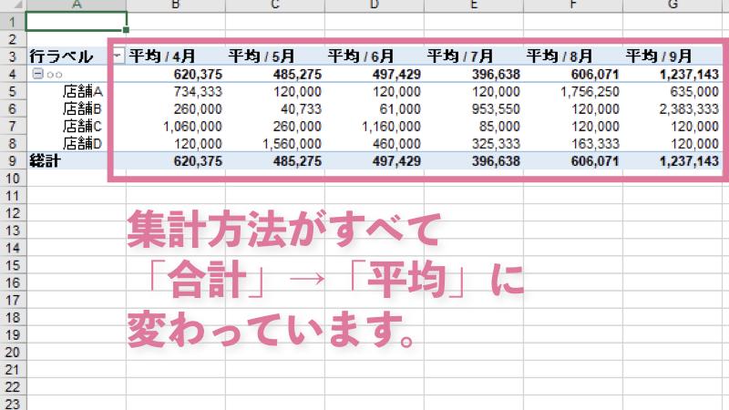完成!ピボットテーブルの集計方法が「合計」から「平均」に代わりました。